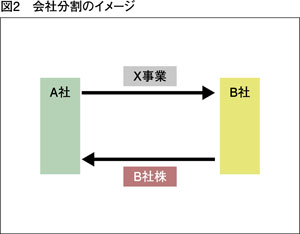 company-split
